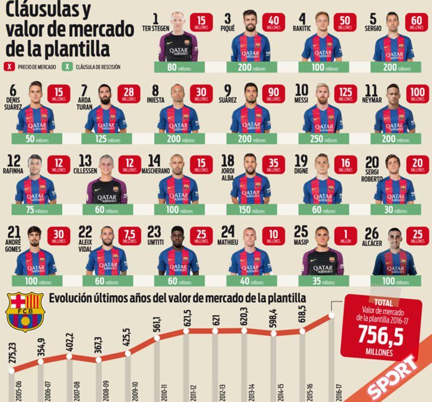 Apos Seis Contratacoes Barcelona Tem O Elenco Mais Valioso De Sua Historia Barcelona Futebol Espanhol Historia