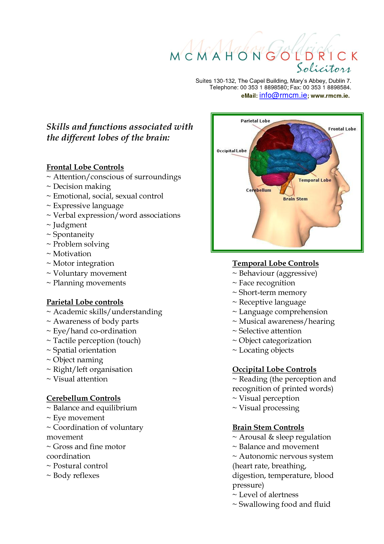 Clip Art Lobes Of The Brain And Their Functions