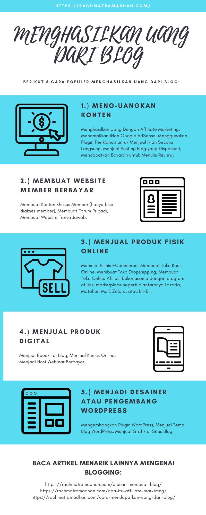 Cara Menghasilkan Uang Dari Blog Blog Uang Marketing