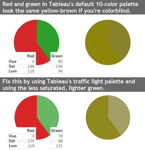 Using Red And Green In Your Tableau Viz