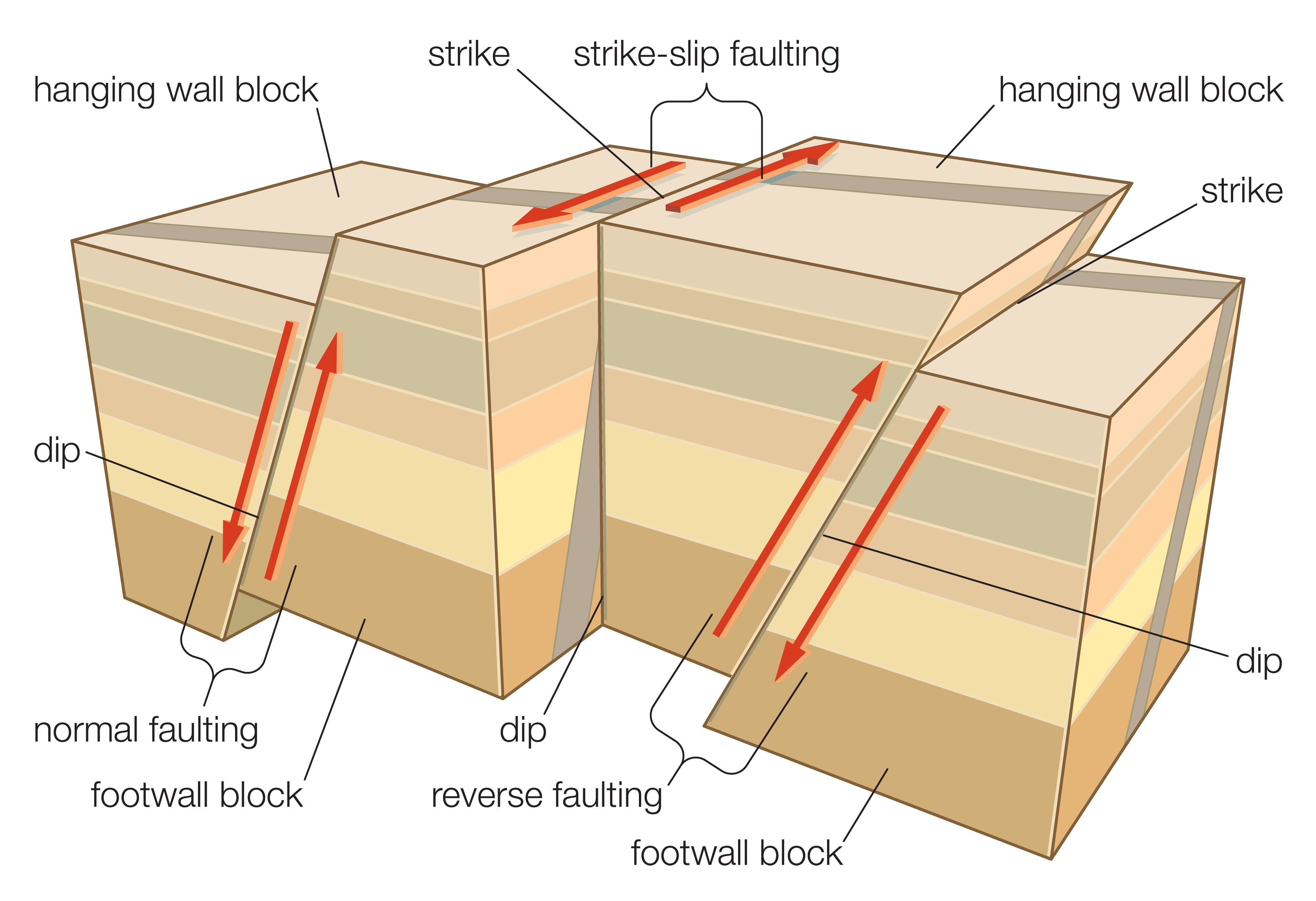 Do You Know The Different Types Of Faults Plate Tectonics Geology Causes Of Earthquake
