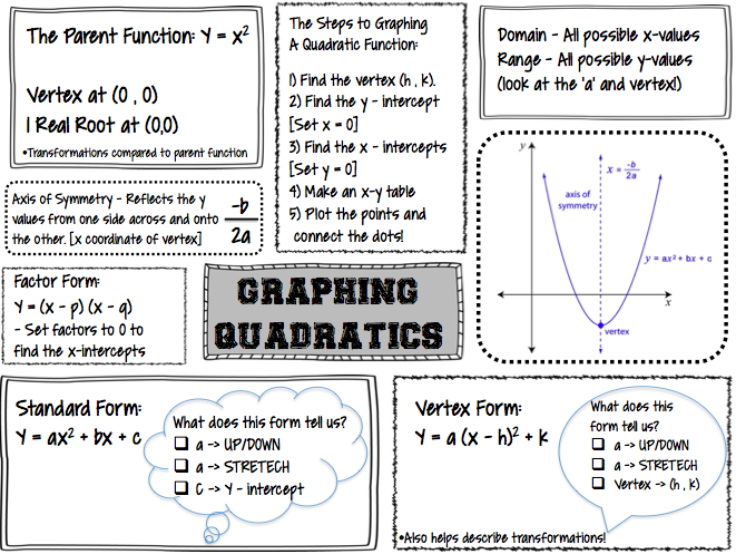 The Secondary Classroom Can Be Fun Too Graphing Quadratics