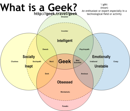 Diagram Of A Nerd 2017 Wrx Stereo Wiring What Is Geek Helpful Venn Infographic Ilovecharts Via Schizocentral