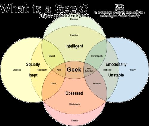 Geek Venn Diagram Electrical Work Wiring Diagram