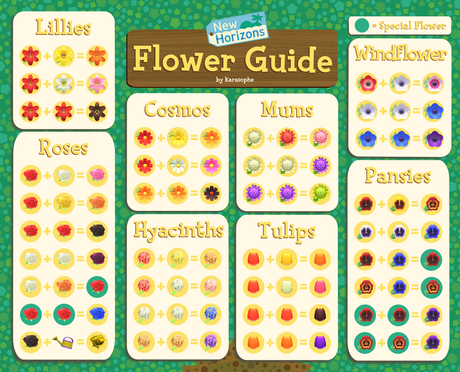A Guide For Creating Hybrid Flowers In Animal Crossing New Horizons Animalcrossing In 2020 Animal Crossing Animal Crossing Qr Animal Crossing Game