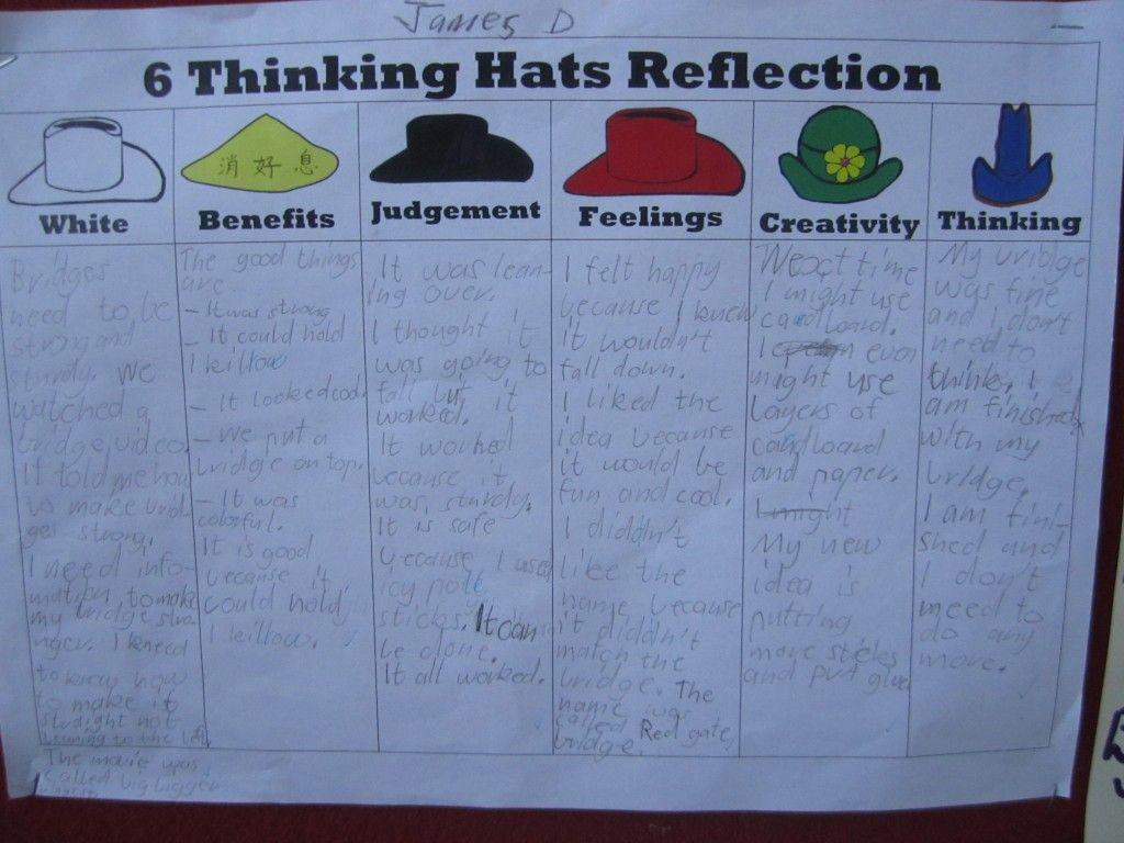 6 Thinking Hats Reflection Sheets