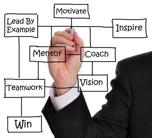 leadership-flow-chart