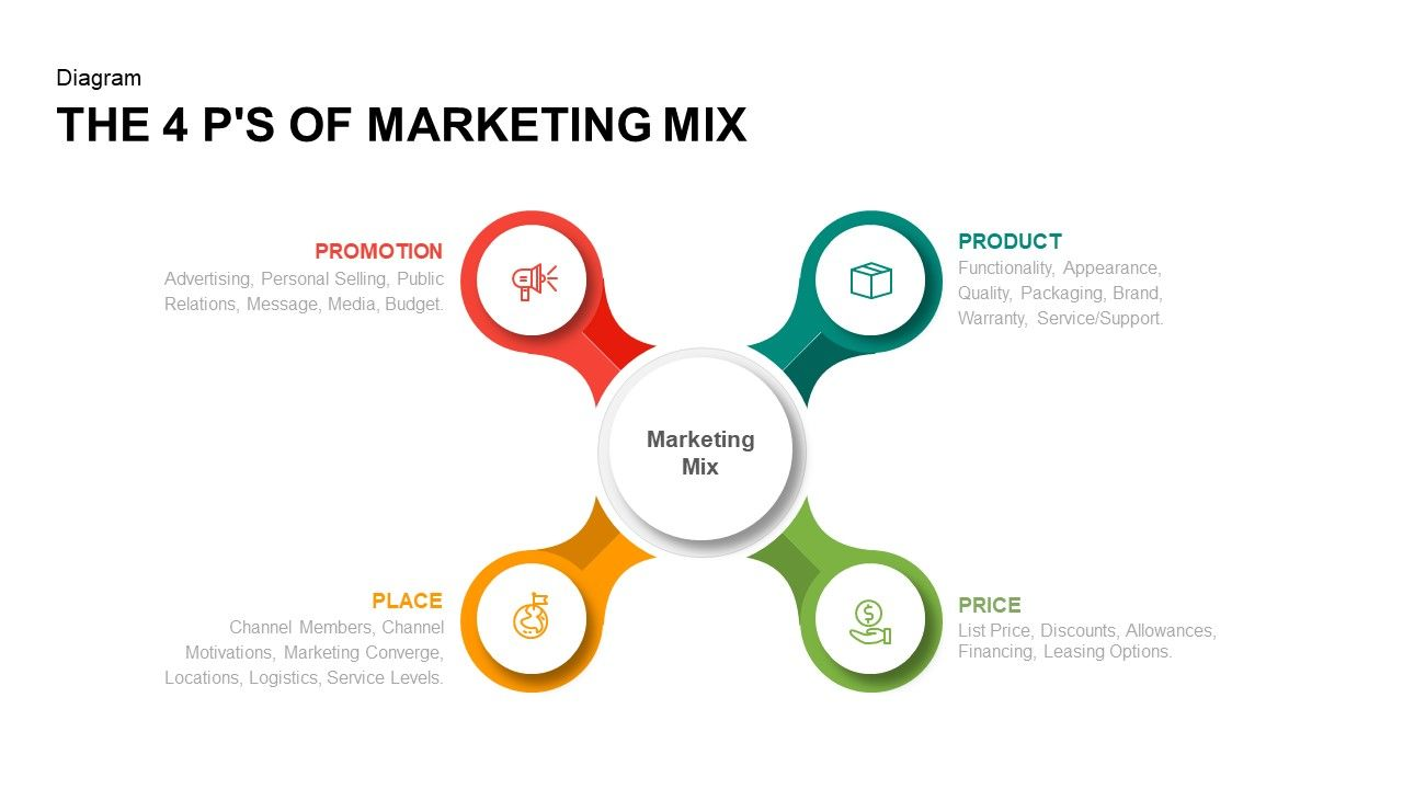 4 Ps Of Marketing Mix Powerpoint Template And Keynote The 4 P S Of Marketing Mix Powerpoint Template Diagra P S Of Marketing Marketing Mix Powerpoint Templates
