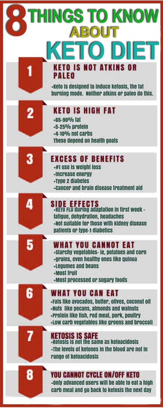 Pin On Fat Loss Diet