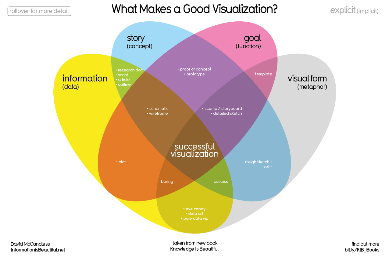 What makes a good visualization ? David McCandless information is beautiful and new book knowledge is beautiful #dataviz