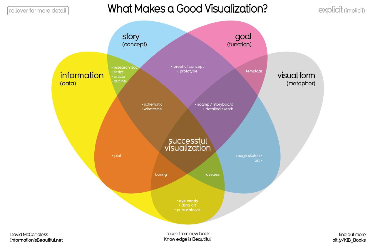 What Makes A Good Visualization David Mccandless