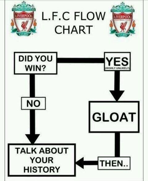 LFC Flow Chart, Scousers, Deluded