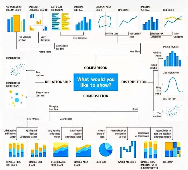 Great Guidelines For Data Visualisation Data Visualization Data