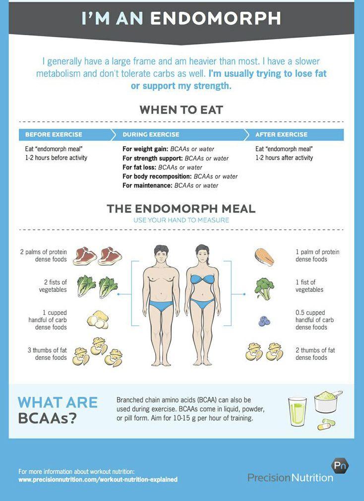 macrocomenzi pentru pierderea în greutate ectomorf)