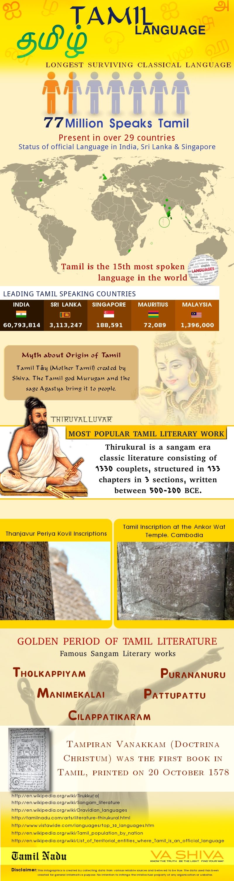 Amazing Tamil: Do you know that Tamil is the world's ...