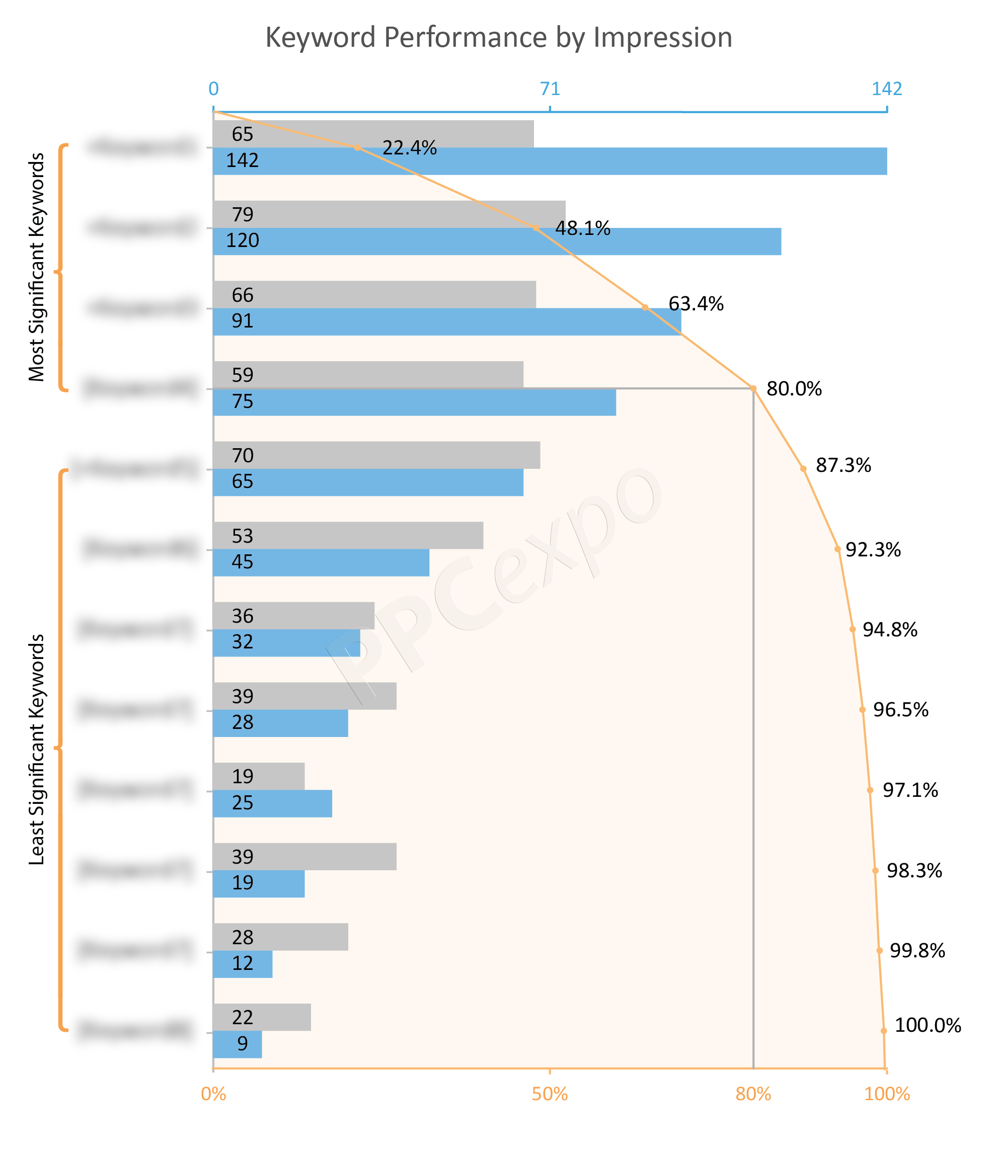 How The Pareto Chart Offers Brilliance In Its