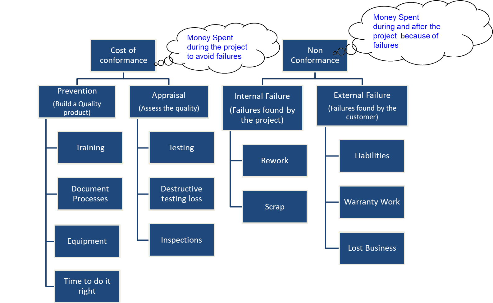Affinity Diagram affinity diagram | pmp® planning tools that you should know