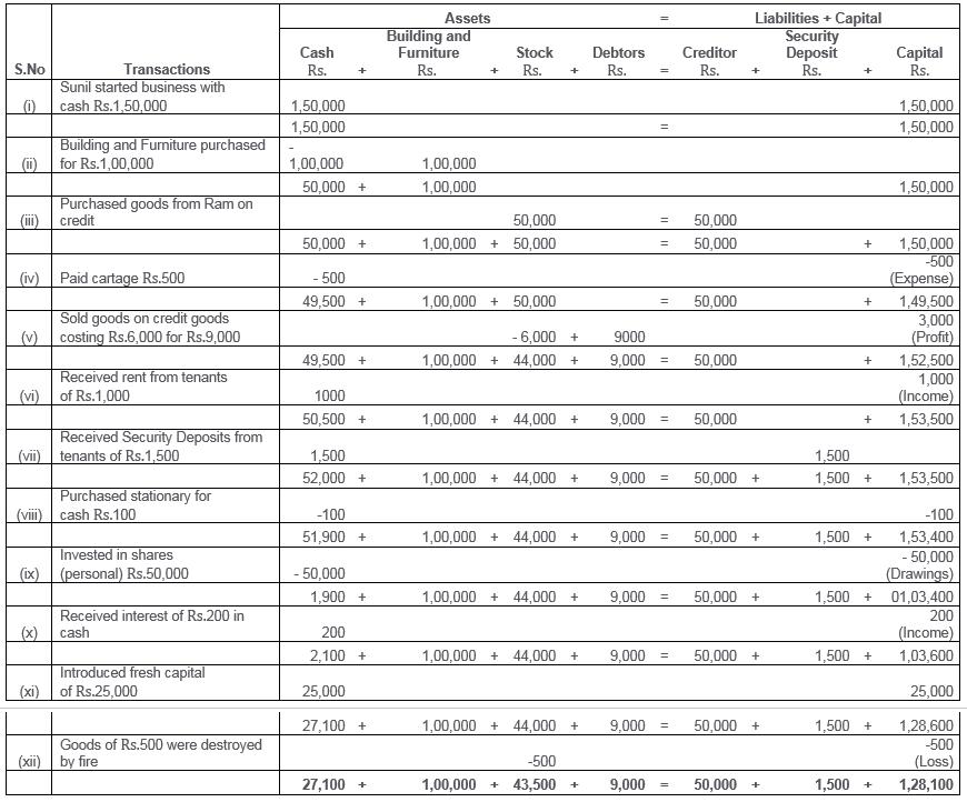 ts grewal solutions class 11 accountancy chapter 5 accounting equation q17 sample personal balance sheet transactions examples