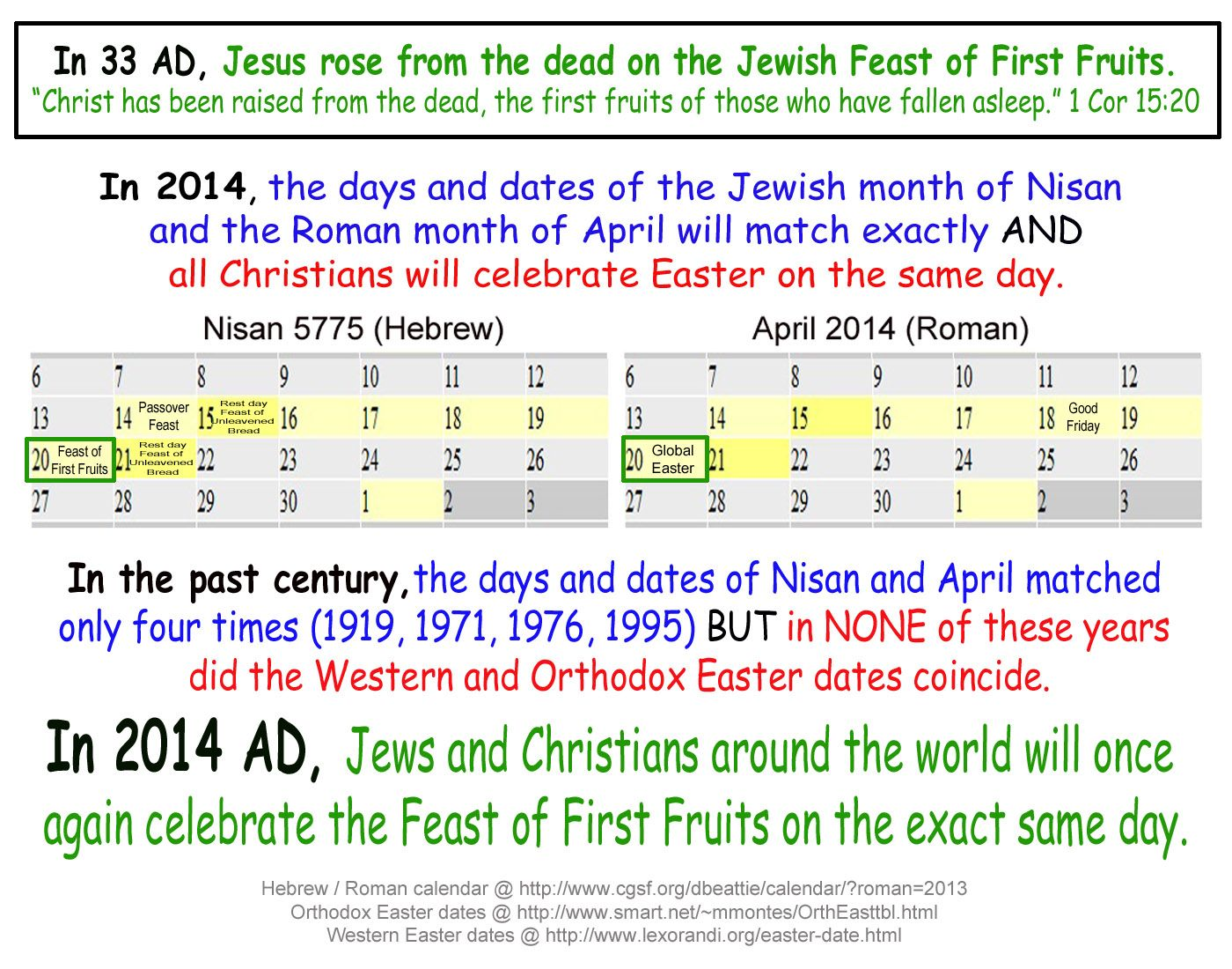 Easter 2014 A Remarkable Convergence Of Dates Orthodox Easter