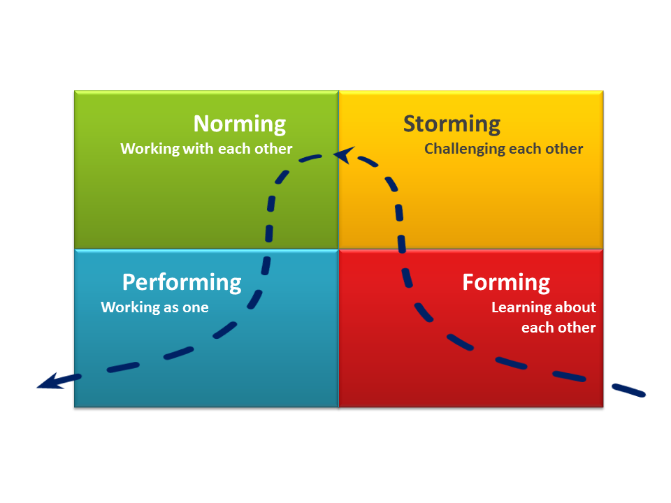 Forming Storming Norming Performing How A Team Develops Professional Development Development Culture Shock