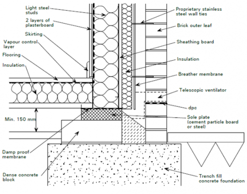 Steel Frame Cladding Detail Google Search Steel Frame