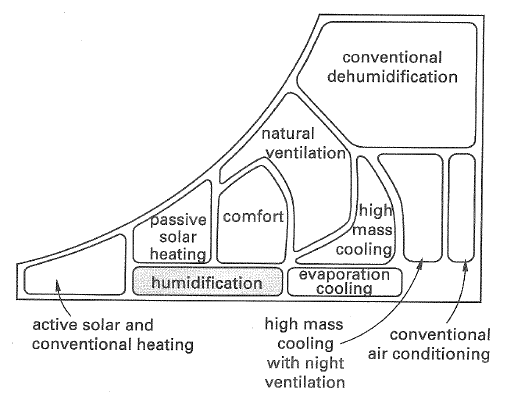 Psychometric Chart Decoded Natural Ventilation Hvac Aircon