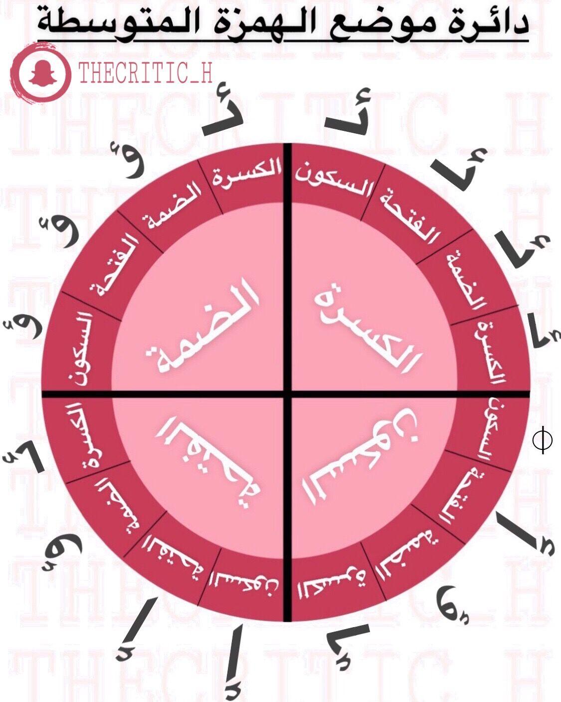 اللغة العربية Chart Map Map Screenshot