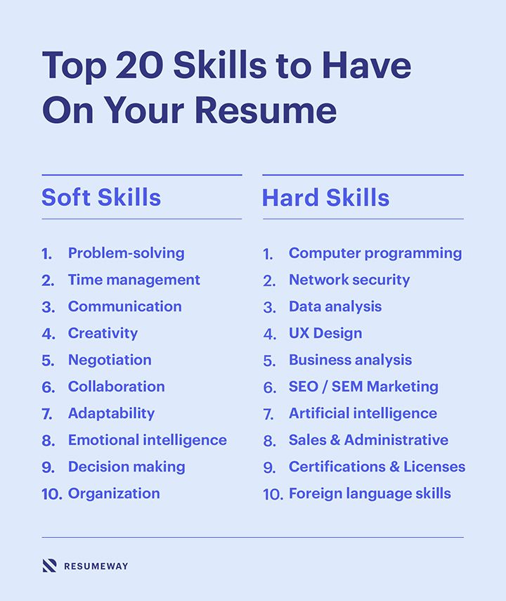 15 best skills for a resume with examples resumeway in