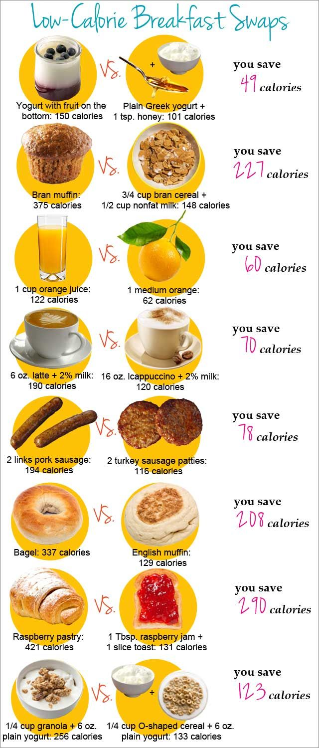 Healthy breakfast swaps food swap low calorie food and for Cuisine 0 calorie