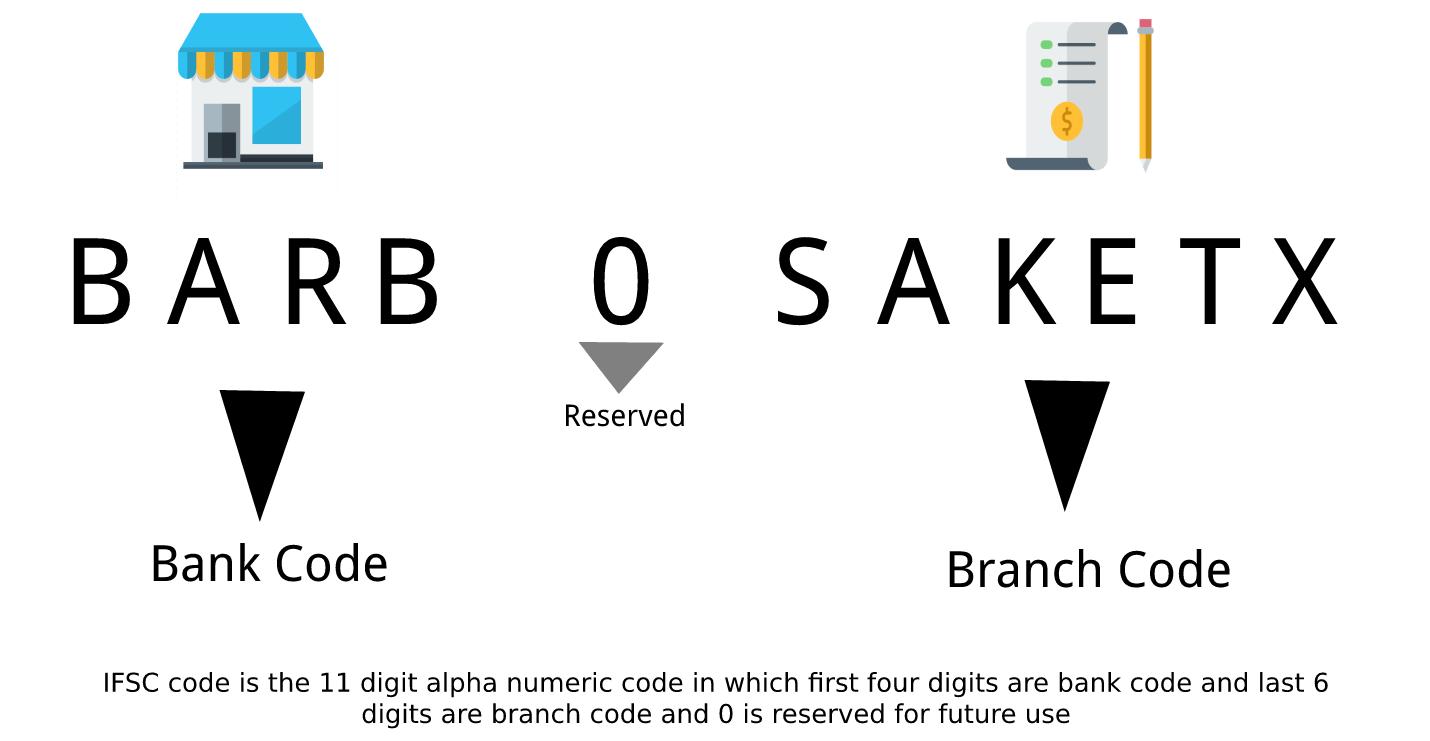 Bank Of Baroda Ifsc Code In 2020 Bank Of Baroda Bank Code Coding