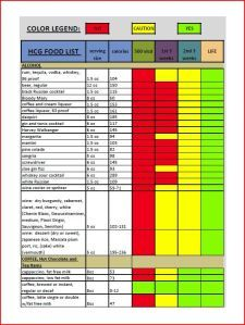 Dr Simeon Manuscript Food Charts The Vital Difference Dr Simeons Hcg Diet Dr Simeons