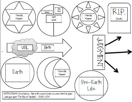 Plan of Salvation Diagram. Best black and white printable