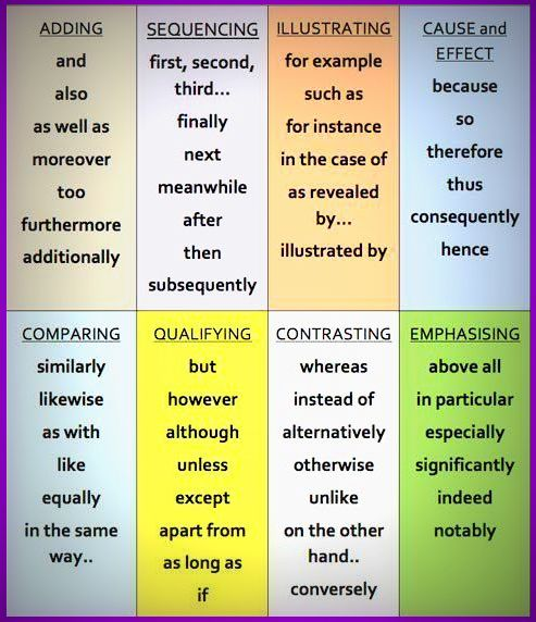 list of useful english words for essay writing Signal words 1 continuation signals (warning-there are more ideas to  come) and again a final reason last of all moreover other too, also and finally.