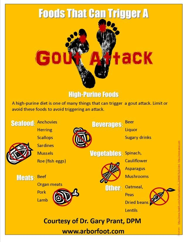 Foods That Can Trigger A Gout Attack Or Flare Ups Gout Diet