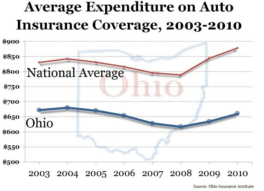 average car insurance rates by state 2017 2018 best