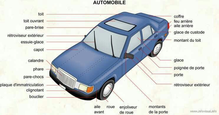 Parts Of A Car In French Car Ahg Badge How To Speak French