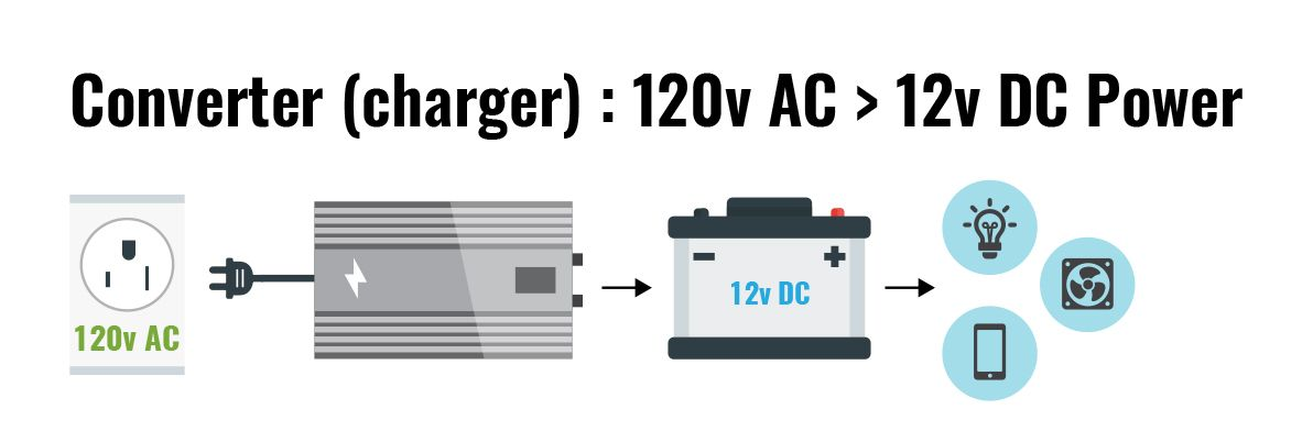A Motorhome Or Rv Converter Charger Converts 120v Ac Power Into 12 Volt Dc Electric Power Travel Trailer Floor Plans Rv Trip Planner Rv
