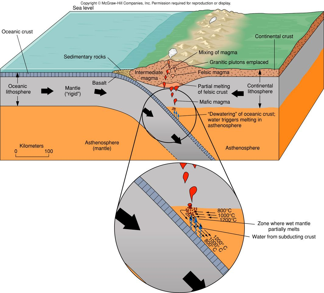Convergent Boundary Diagram Active Crossover Wiring Plate Boundaries Science Pinterest Earth