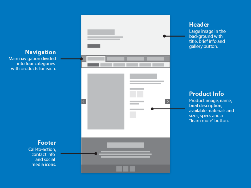 Webpage Wireframe | Wireframe, Web desing and Ui inspiration