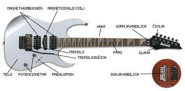 Kako je nastala električna gitara - Kakopedija