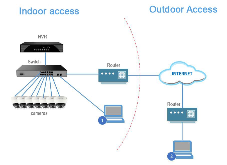 Ip Camera Advantages Over Analog System
