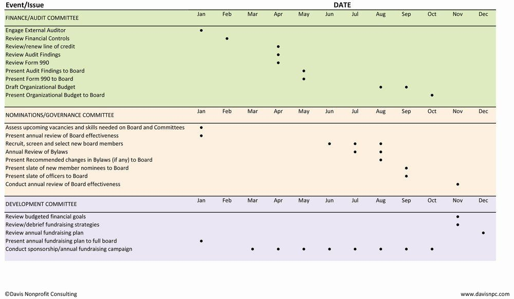 Annual Work Plan Template Elegant Sample Board Annual Work