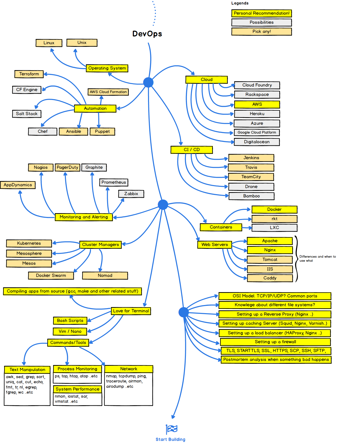 Developer Roadmap Readme At Master Kamranahmedse
