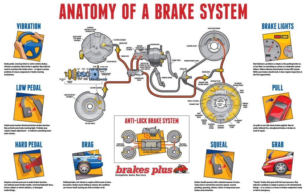 Brake Repair Near Me Free Brake Inspection At Brakes Plus Brake System Car Brake System Brake Repair