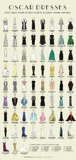 Check out this awesome Oscar themed, dress chart I found today! I think it's perfect as a reference guide for any fashion designer who needs inspiration, for their future collections or referenced by costume designers for their actresses on stage or on set!  :)