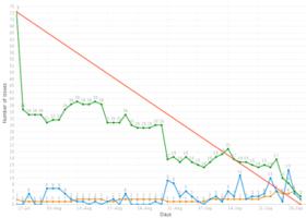 Jira Burndown Chart  Creunaflytter Moodboard