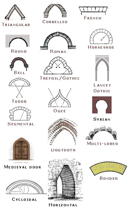 Arches types | Arc: Arches | Architecture, Cathedral