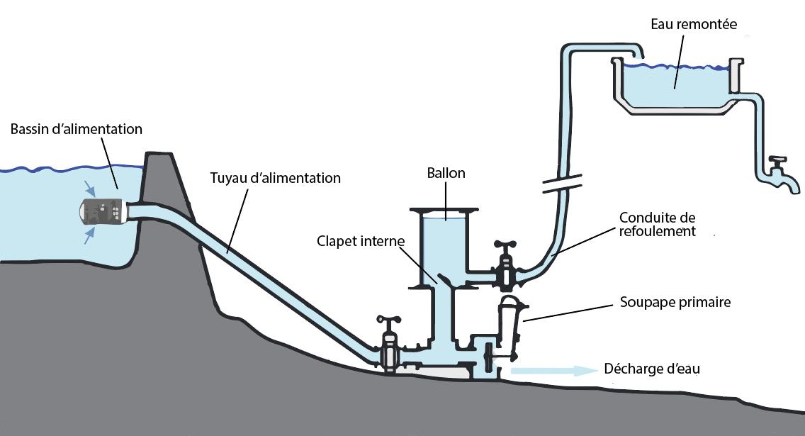 Belier Hydraulique Low Tech Lab En 2020 Belier Hydraulique