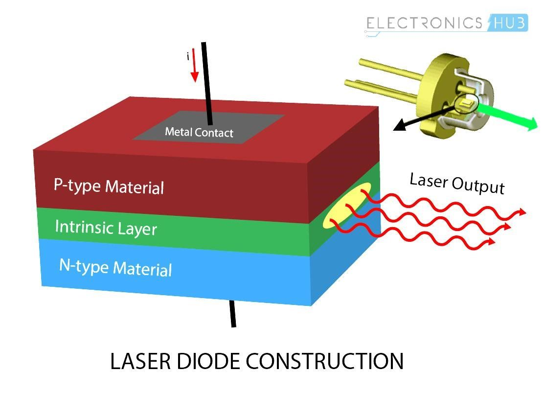 What Is A Laser Diode Its Working Construction Types And Uses