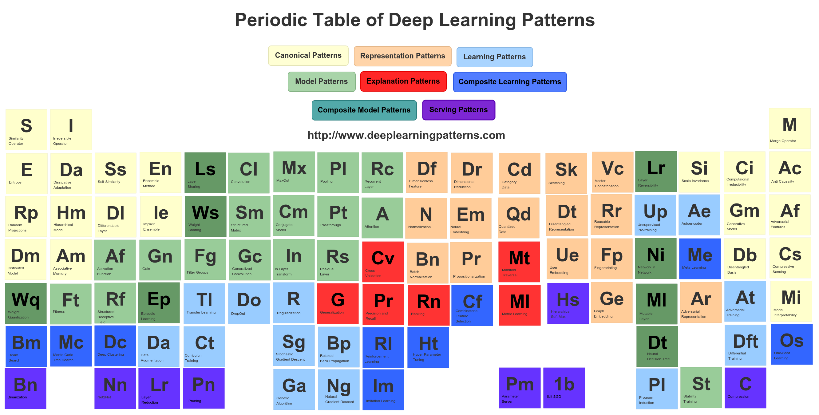 Httpdeeplearningpatternsdokupoverview data note massive refactoring in progress design patterns for deep learning architectures gamestrikefo Choice Image